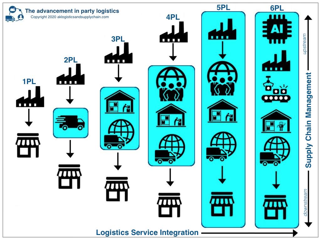 The advancement in party logistics 1PL 2PL 3PL 4PL 5PL 6PL. Copyright aklogisticsandsupplychain.com do not use without permission.